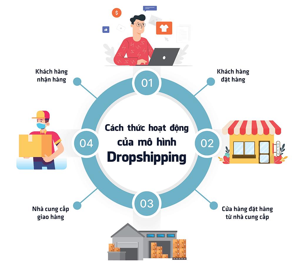 dropshipping-la-gi