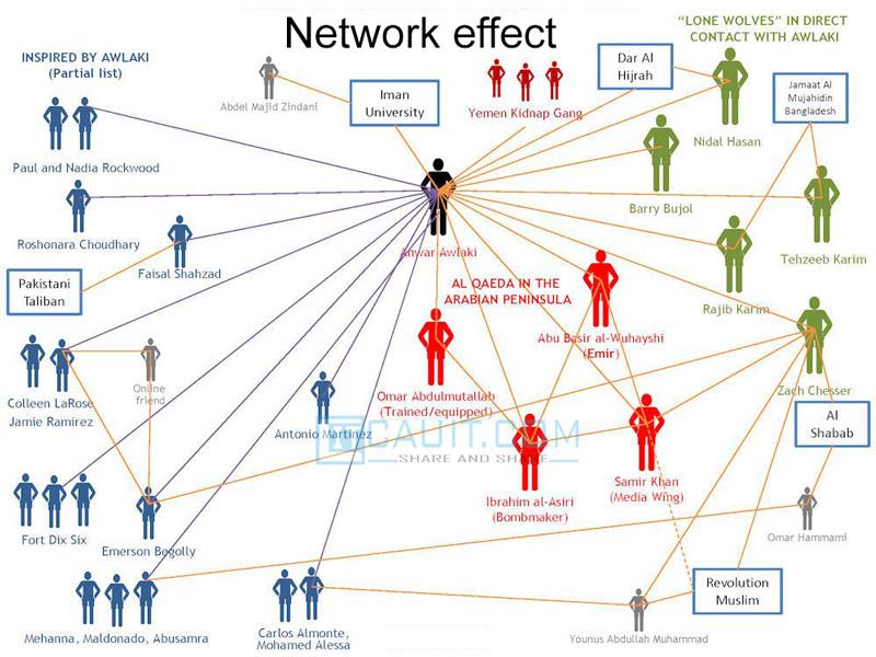 Network effect là gì
